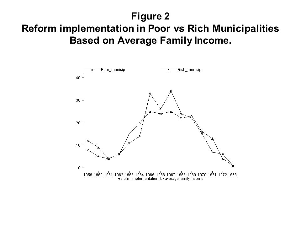 Figure 2 Reform implementation in Poor vs Rich Municipalities Based on Average Family Income.