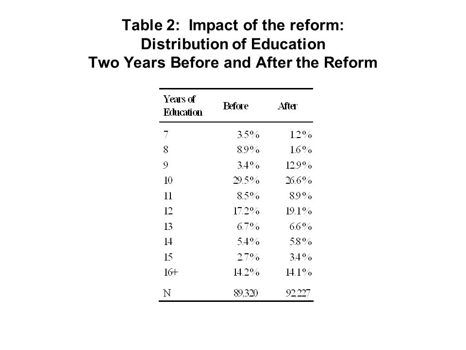 Table 2: Impact of the reform: Distribution of Education Two Years Before and After the Reform