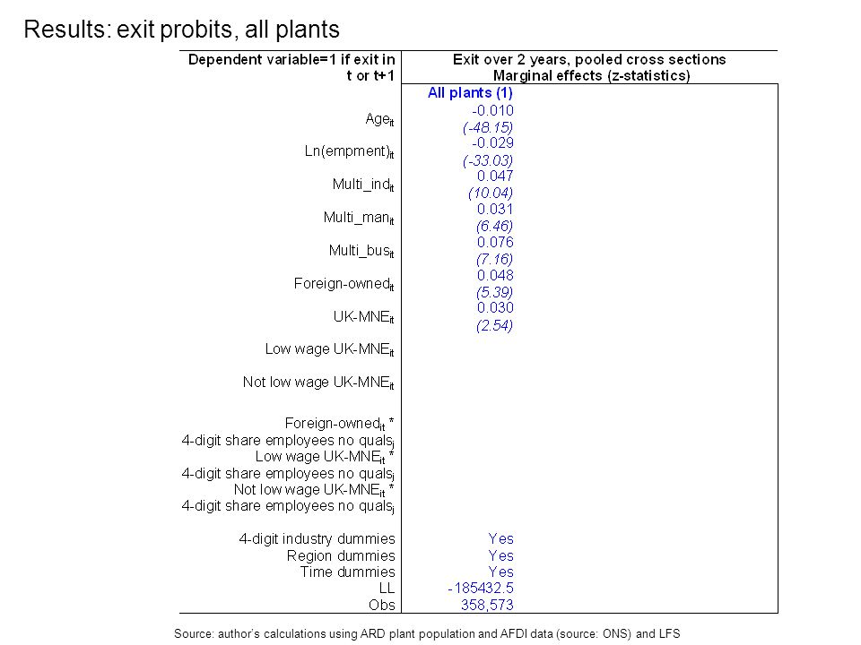 Results: exit probits, all plants Source: authors calculations using ARD plant population and AFDI data (source: ONS) and LFS