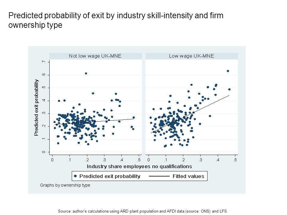 Predicted probability of exit by industry skill-intensity and firm ownership type Source: authors calculations using ARD plant population and AFDI data (source: ONS) and LFS