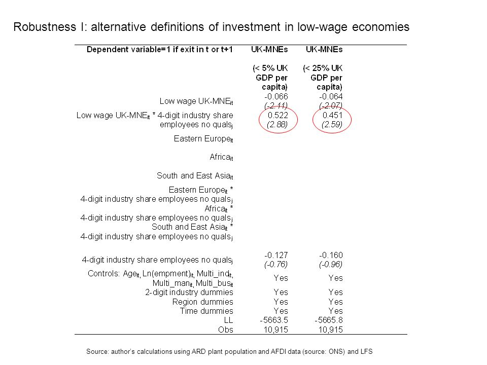 Robustness I: alternative definitions of investment in low-wage economies Source: authors calculations using ARD plant population and AFDI data (source: ONS) and LFS