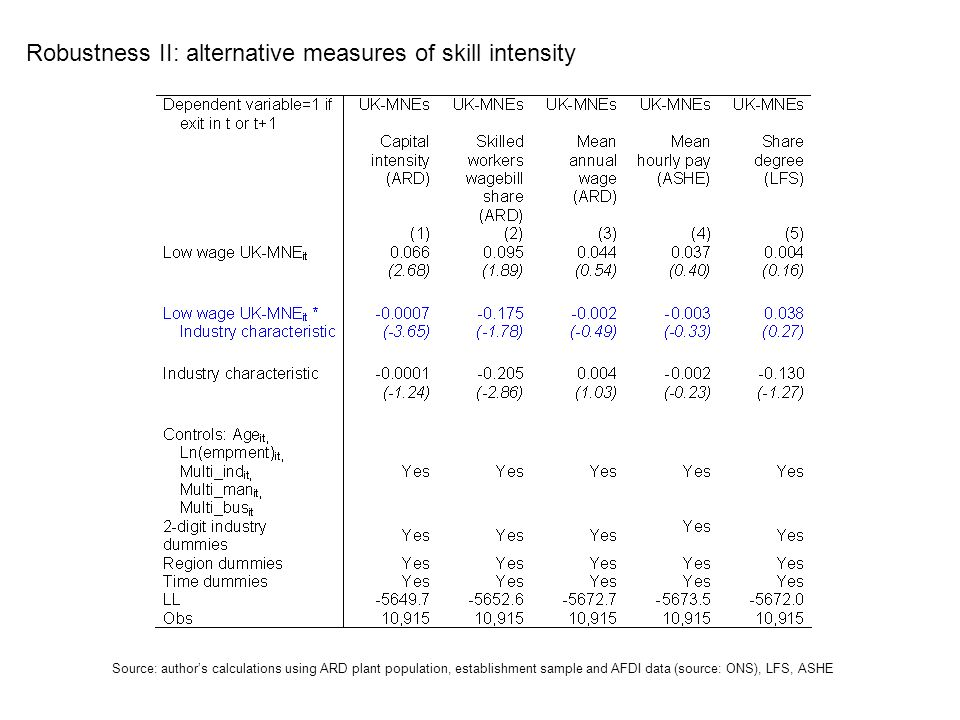 Robustness II: alternative measures of skill intensity Source: authors calculations using ARD plant population, establishment sample and AFDI data (source: ONS), LFS, ASHE