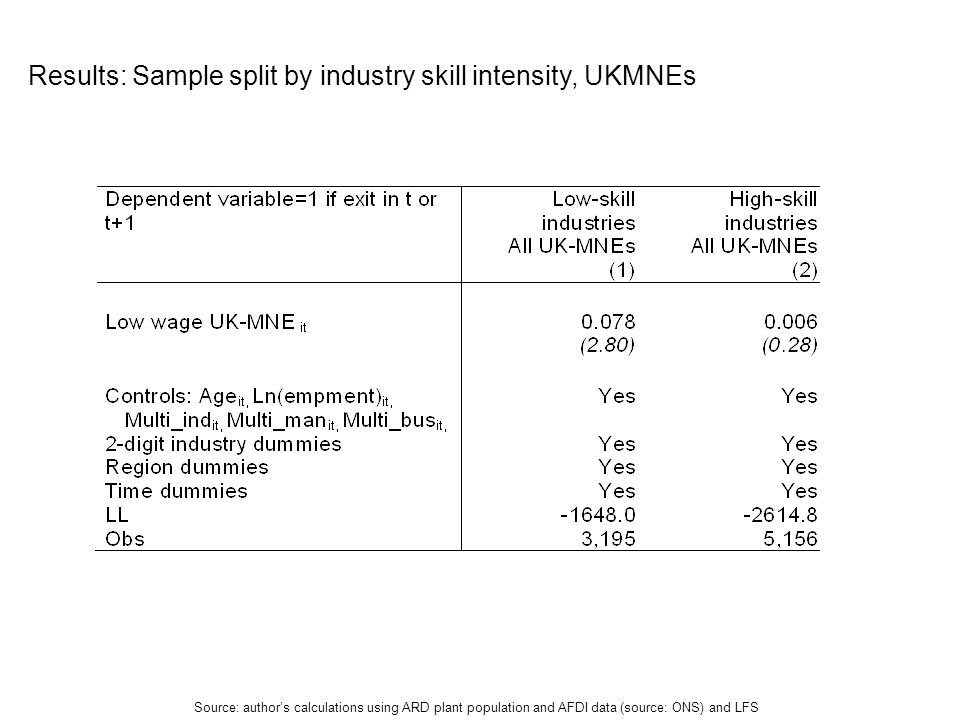 Results: Sample split by industry skill intensity, UKMNEs Source: authors calculations using ARD plant population and AFDI data (source: ONS) and LFS