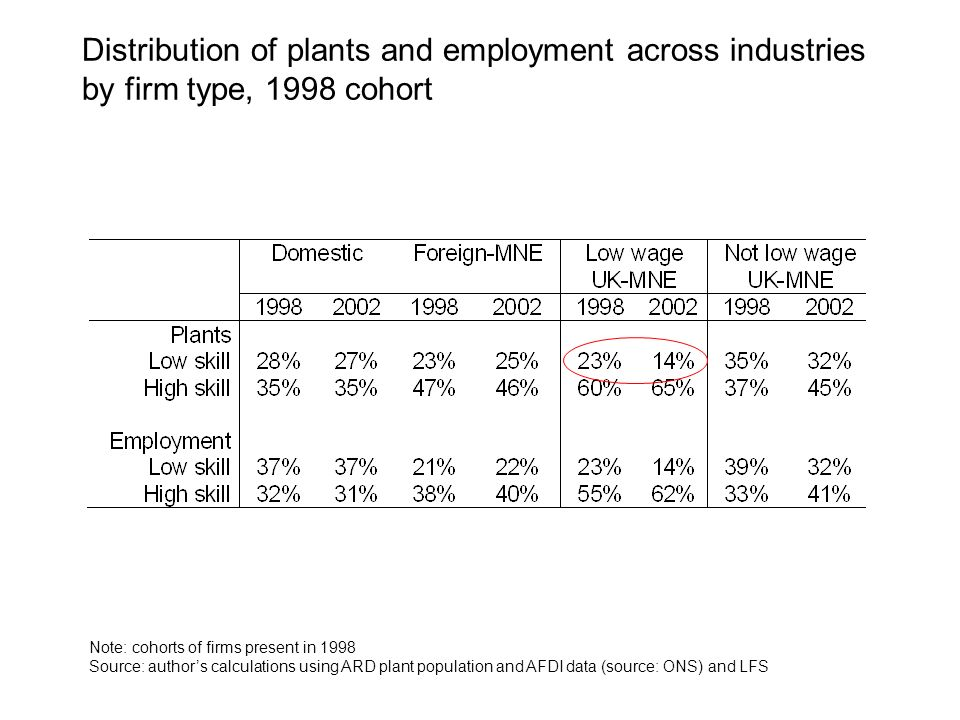 Distribution of plants and employment across industries by firm type, 1998 cohort Note: cohorts of firms present in 1998 Source: authors calculations