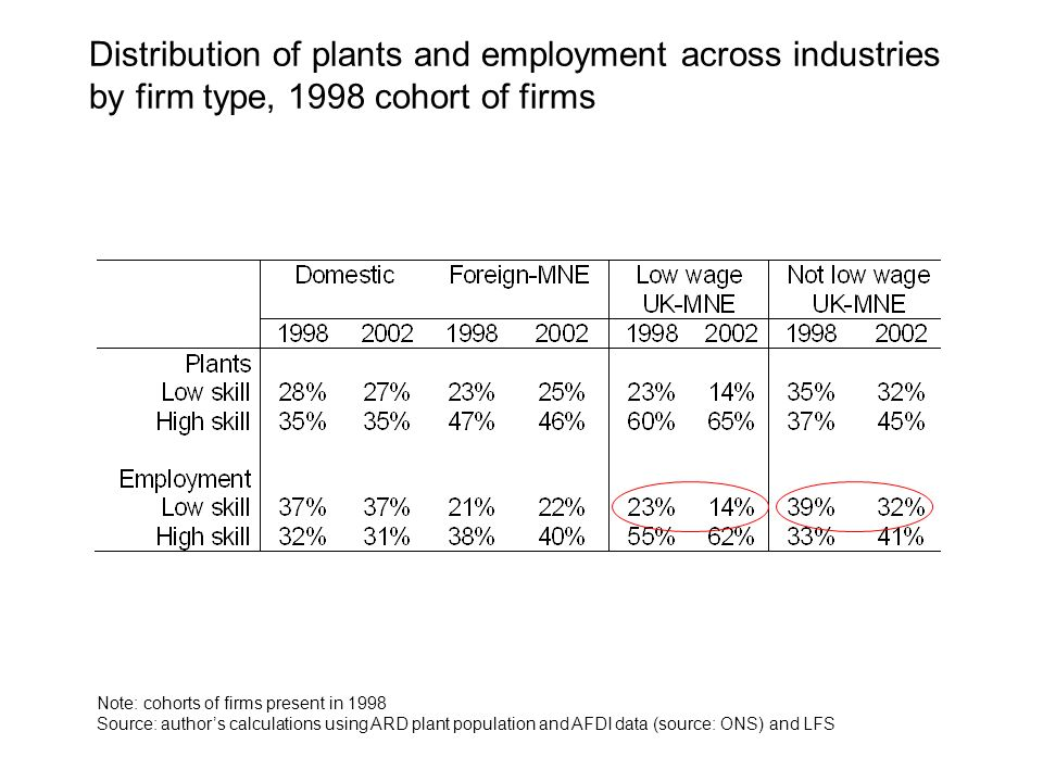 Distribution of plants and employment across industries by firm type, 1998 cohort of firms Note: cohorts of firms present in 1998 Source: authors calculations using ARD plant population and AFDI data (source: ONS) and LFS