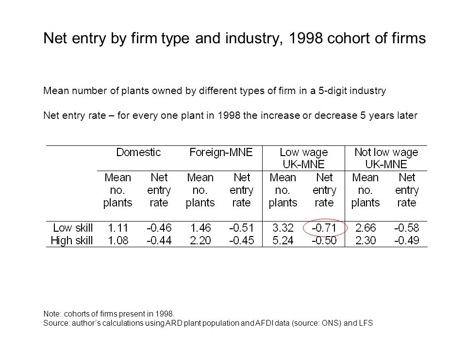 Net entry by firm type and industry, 1998 cohort of firms Mean number of plants owned by different types of firm in a 5-digit industry Net entry rate – for every one plant in 1998 the increase or decrease 5 years later Note: cohorts of firms present in 1998.