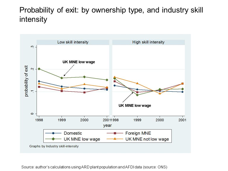 Probability of exit: by ownership type, and industry skill intensity Source: authors calculations using ARD plant population and AFDI data (source: ONS)