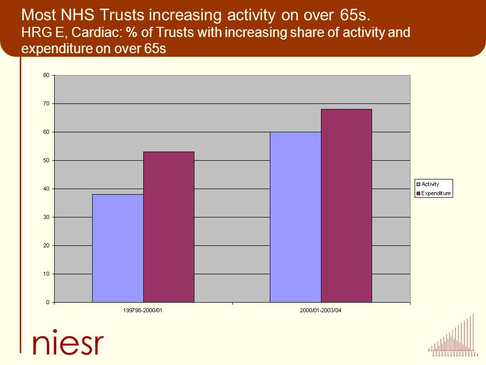 Most NHS Trusts increasing activity on over 65s.