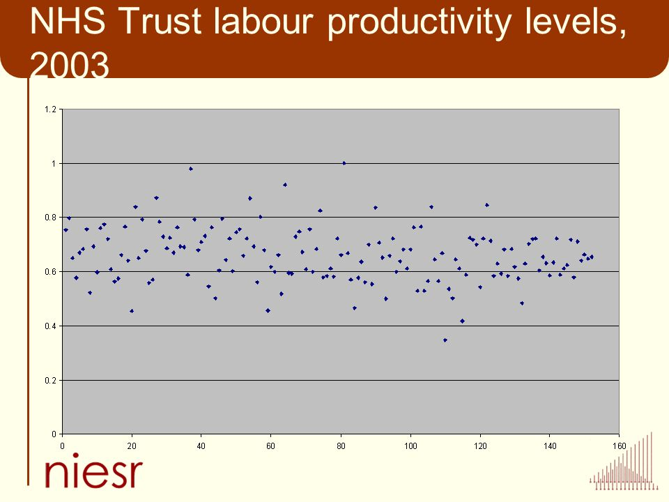 NHS Trust labour productivity levels, 2003