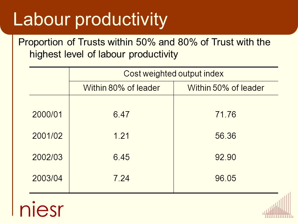 Labour productivity Proportion of Trusts within 50% and 80% of Trust with the highest level of labour productivity Cost weighted output index Within 80% of leaderWithin 50% of leader 2000/016.4771.76 2001/021.2156.36 2002/036.4592.90 2003/047.2496.05