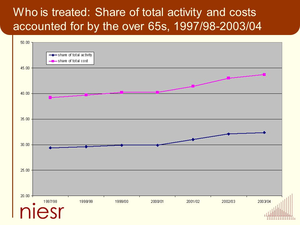 Who is treated: Share of total activity and costs accounted for by the over 65s, 1997/98-2003/04