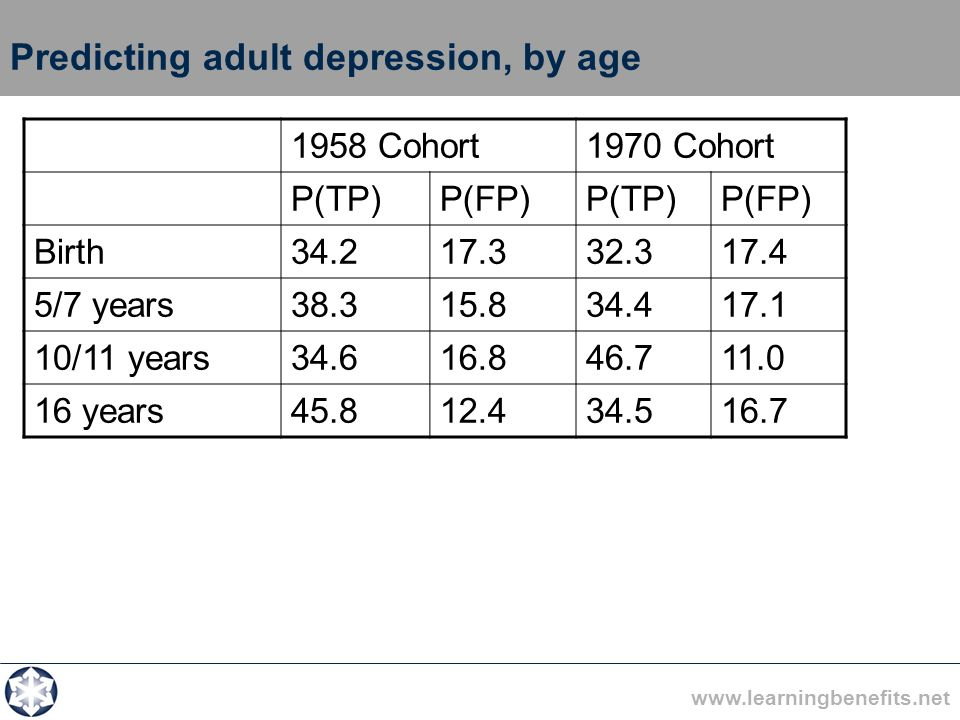 www.learningbenefits.net Predicting adult depression, by age 1958 Cohort1970 Cohort P(TP)P(FP)P(TP)P(FP) Birth34.217.332.317.4 5/7 years38.315.834.417