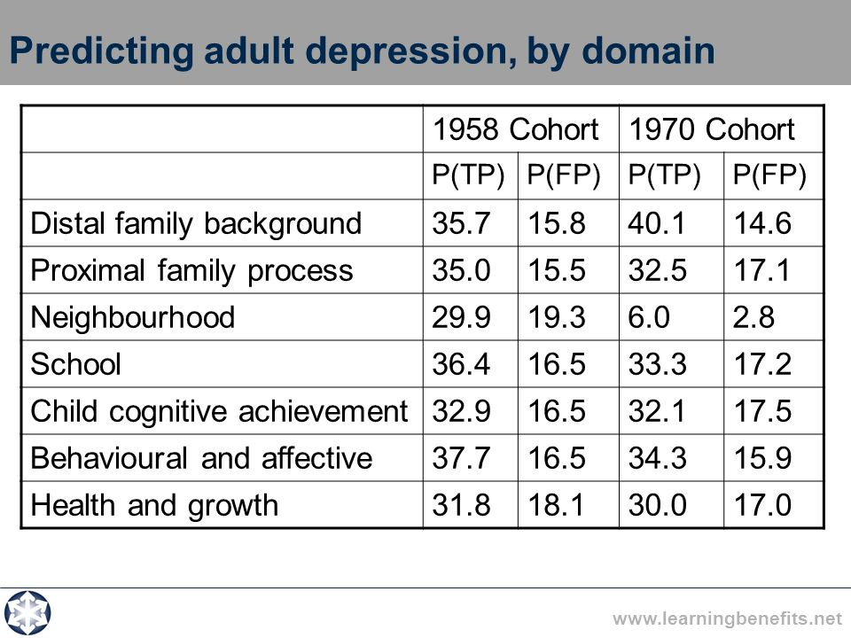 www.learningbenefits.net Predicting adult depression, by domain 1958 Cohort1970 Cohort P(TP)P(FP)P(TP)P(FP) Distal family background35.715.840.114.6 P