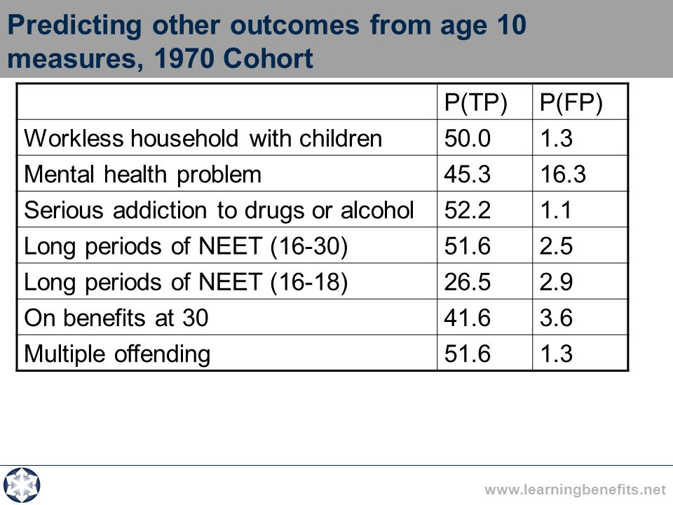 www.learningbenefits.net Predicting other outcomes from age 10 measures, 1970 Cohort P(TP)P(FP) Workless household with children50.01.3 Mental health