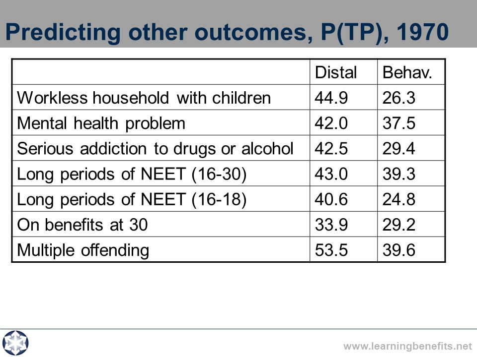 www.learningbenefits.net Predicting other outcomes, P(TP), 1970 DistalBehav. Workless household with children44.926.3 Mental health problem42.037.5 Se