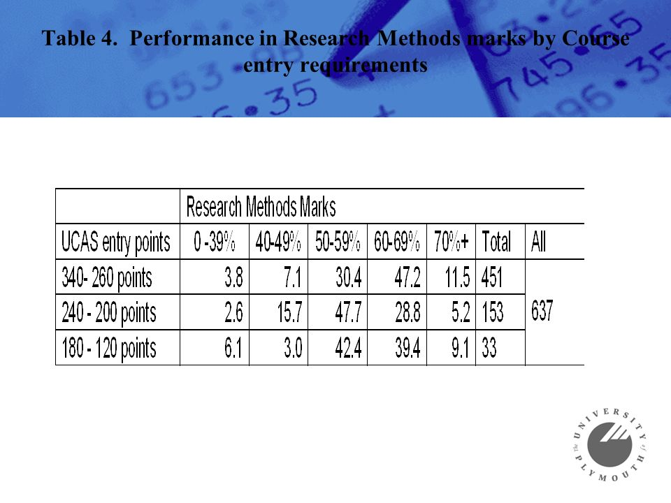 Table 4. Performance in Research Methods marks by Course entry requirements