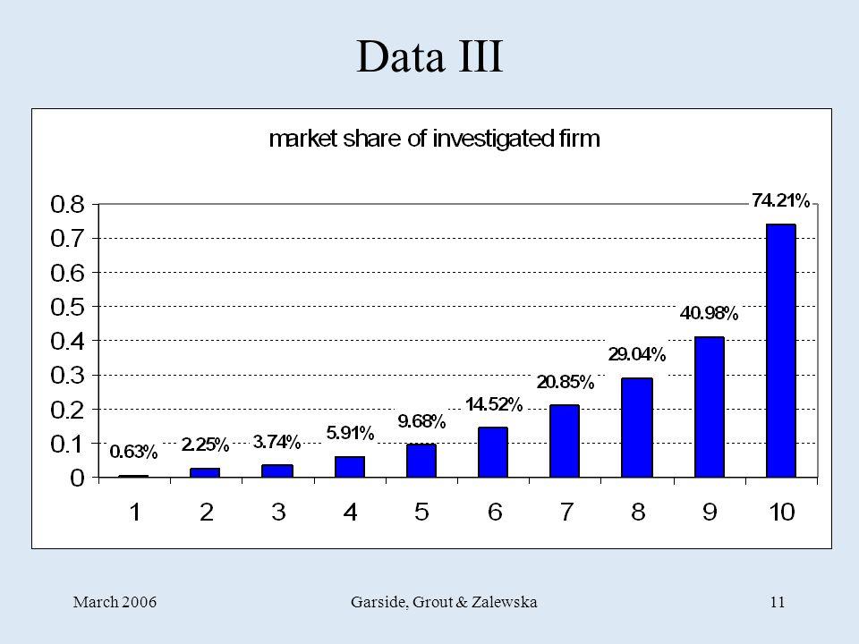 March 2006Garside, Grout & Zalewska11 Data III