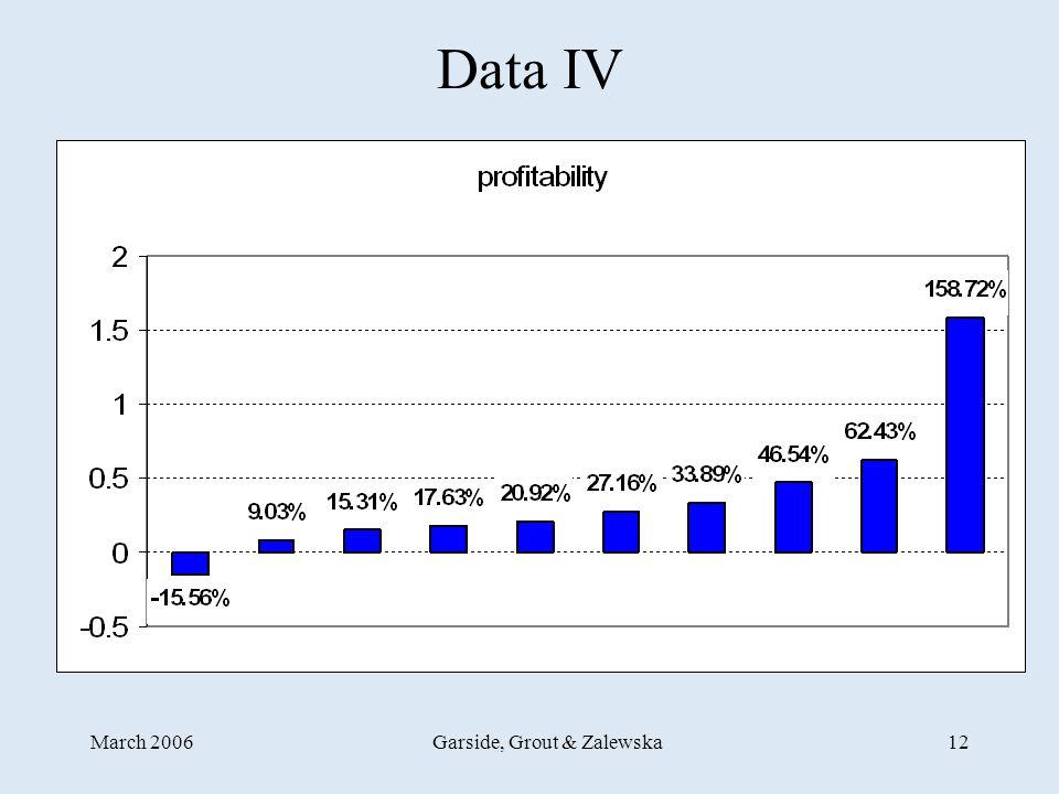March 2006Garside, Grout & Zalewska12 Data IV