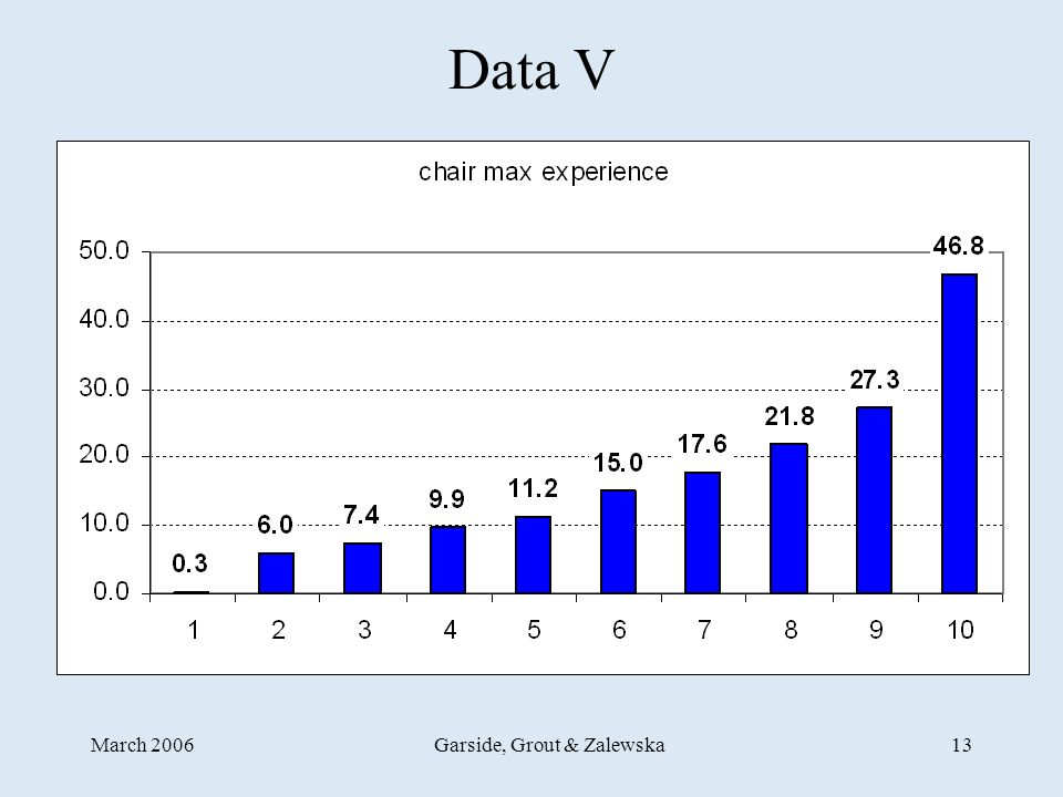 March 2006Garside, Grout & Zalewska13 Data V