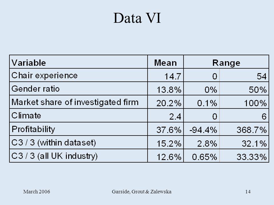 March 2006Garside, Grout & Zalewska14 Data VI