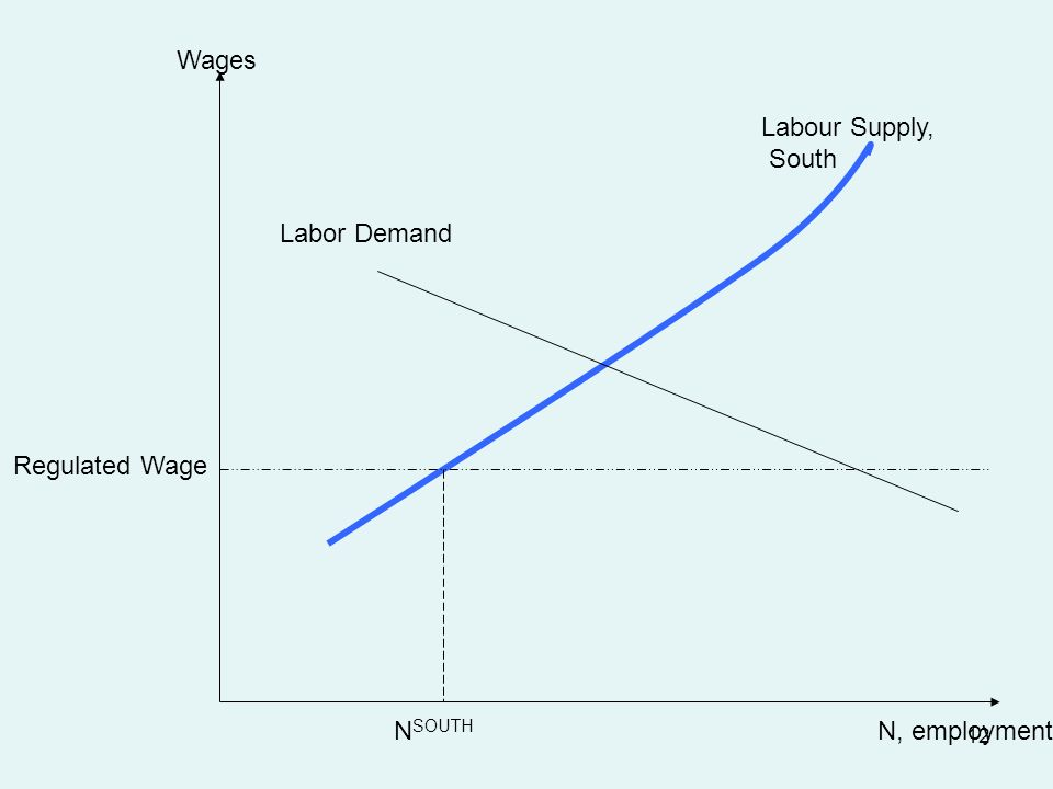 12 Wages N, employmentN SOUTH Labour Supply, South Labor Demand Regulated Wage