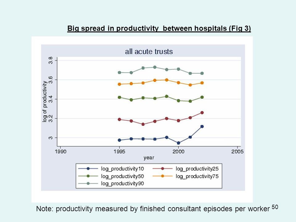 50 Big spread in productivity between hospitals (Fig 3) Note: productivity measured by finished consultant episodes per worker