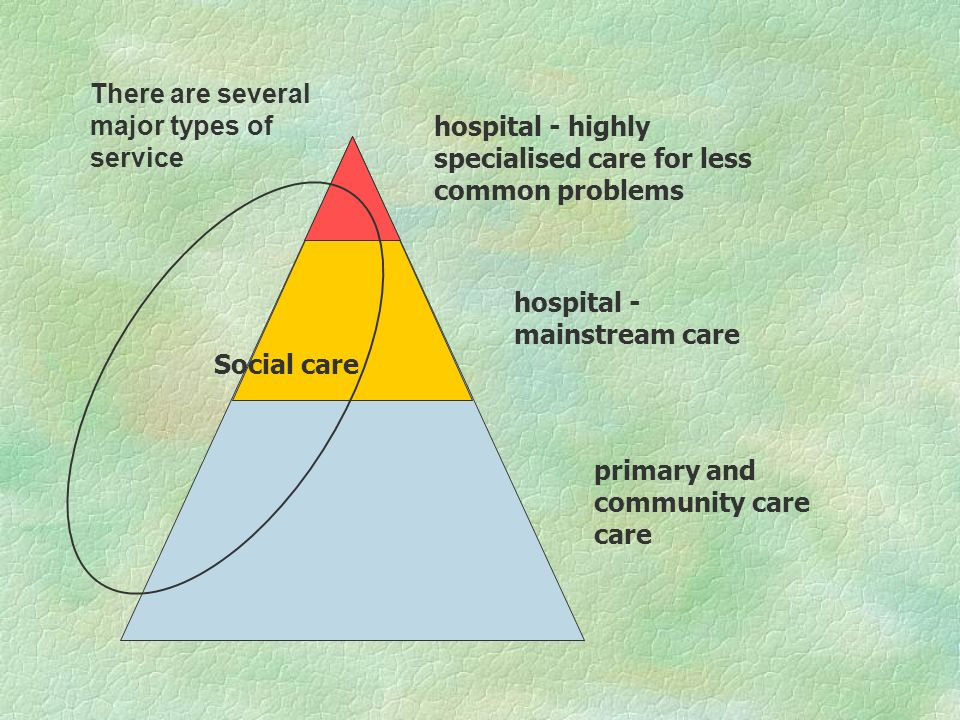 hospital - highly specialised care for less common problems hospital - mainstream care primary and community care care Social care There are several m