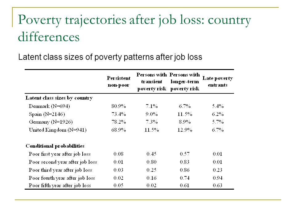 Poverty trajectories after job loss: country differences Latent class sizes of poverty patterns after job loss