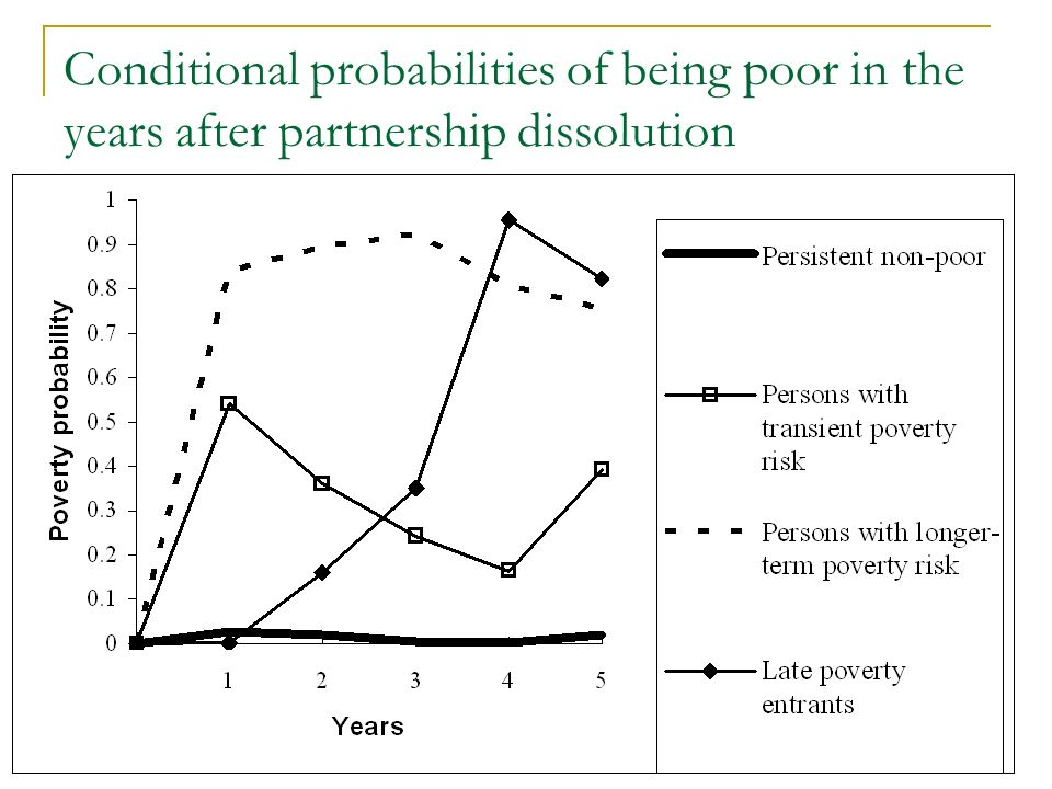 Conditional probabilities of being poor in the years after partnership dissolution