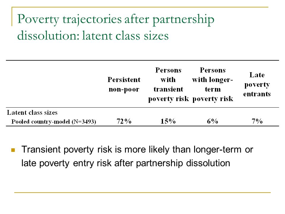 Poverty trajectories after partnership dissolution: latent class sizes Transient poverty risk is more likely than longer-term or late poverty entry ri