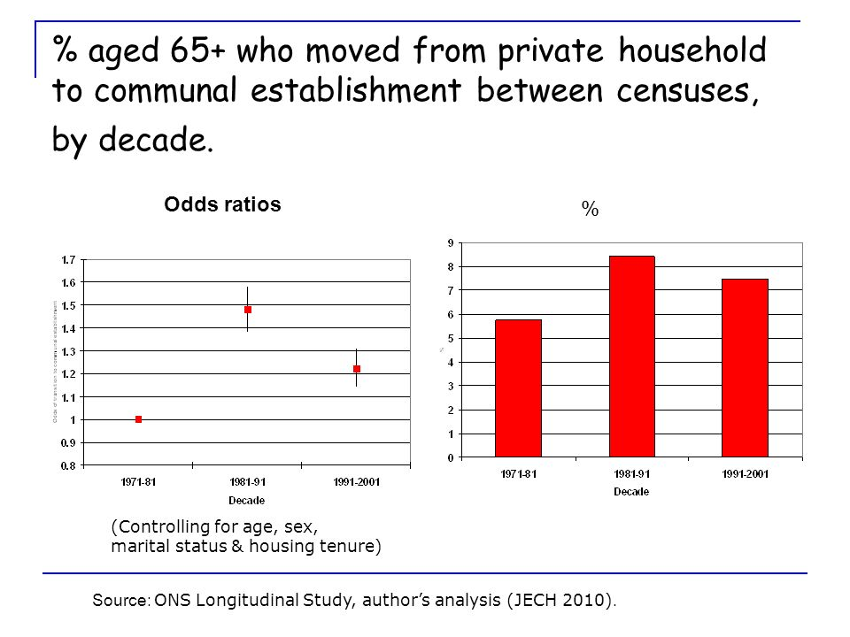 % aged 65+ who moved from private household to communal establishment between censuses, by decade.