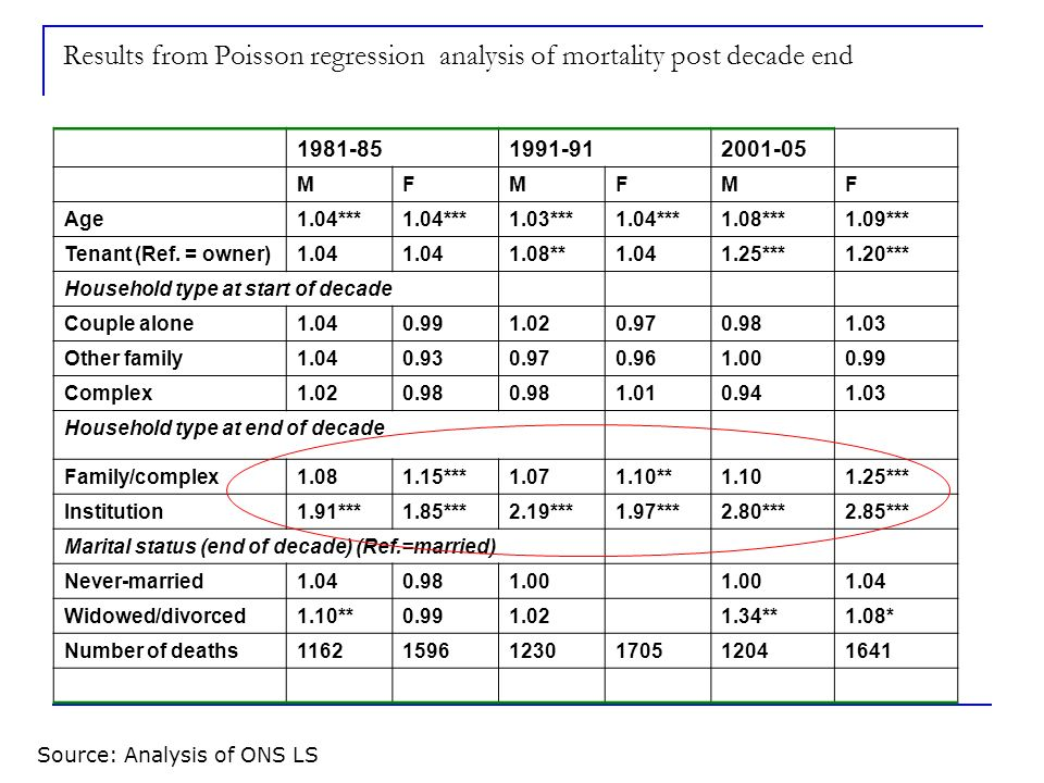 Results from Poisson regression analysis of mortality post decade end 1981-851991-912001-05 MFMFMF Age1.04*** 1.03***1.04***1.08***1.09*** Tenant (Ref.