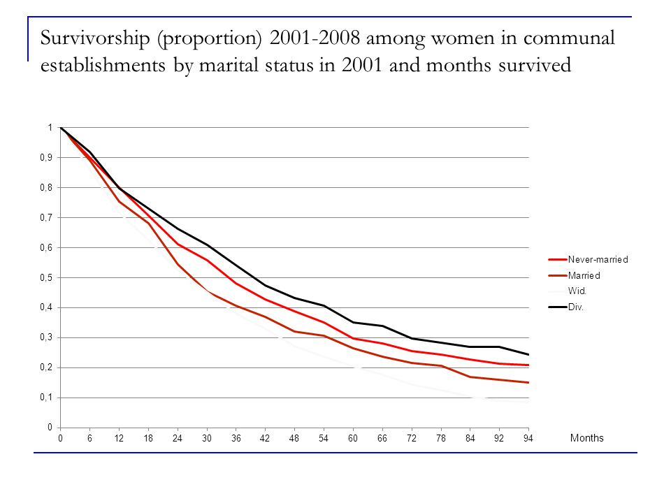 Survivorship (proportion) 2001-2008 among women in communal establishments by marital status in 2001 and months survived