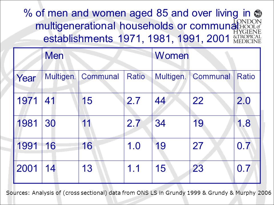 % of men and women aged 85 and over living in multigenerational households or communal establishments 1971, 1981, 1991, 2001 MenWomen Year Multigen.CommunalRatioMultigen.CommunalRatio 197141152.744222.0 198130112.734191.8 199116 1.019270.7 200114131.115230.7 Sources: Analysis of (cross sectional) data from ONS LS in Grundy 1999 & Grundy & Murphy 2006