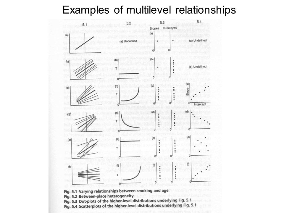 Some substantive multilevel examples Schools.Variations in exam performance.