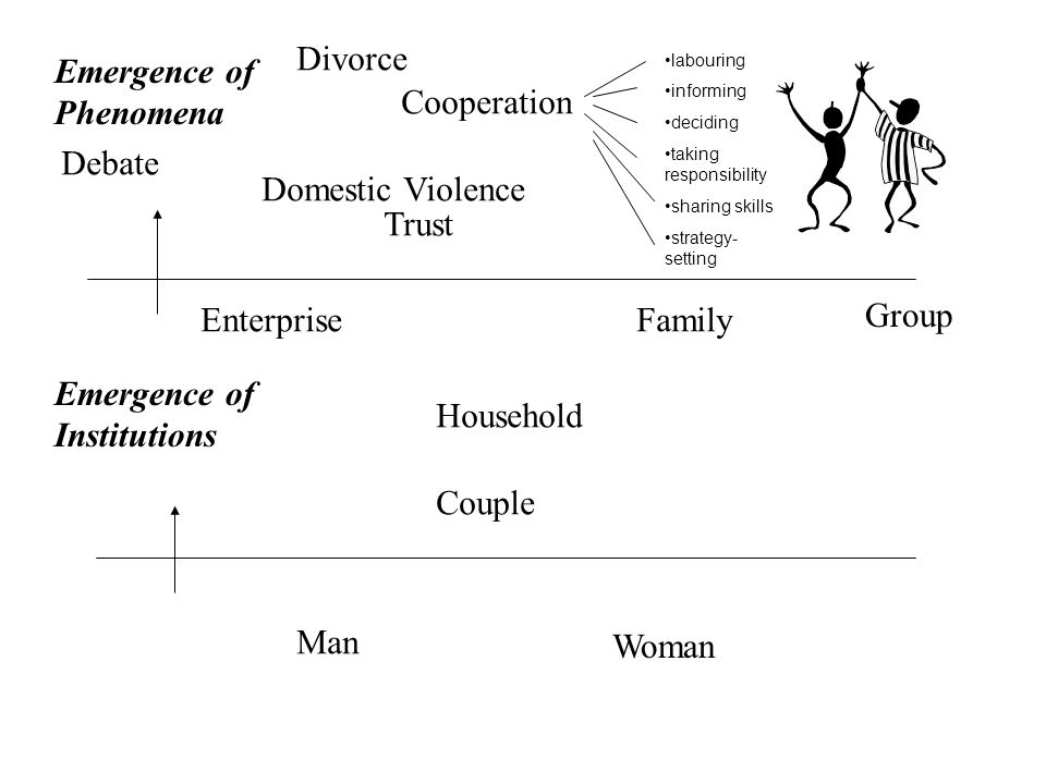 Man Woman Couple Household EnterpriseFamily Group Divorce Cooperation Debate Domestic Violence labouring informing deciding taking responsibility sharing skills strategy- setting Emergence of Institutions Emergence of Phenomena Trust
