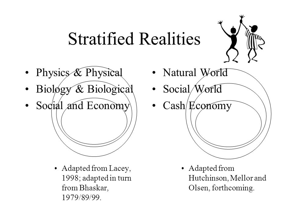 Stratified Realities Physics & Physical Biology & Biological Social and Economy Adapted from Lacey, 1998; adapted in turn from Bhaskar, 1979/89/99.