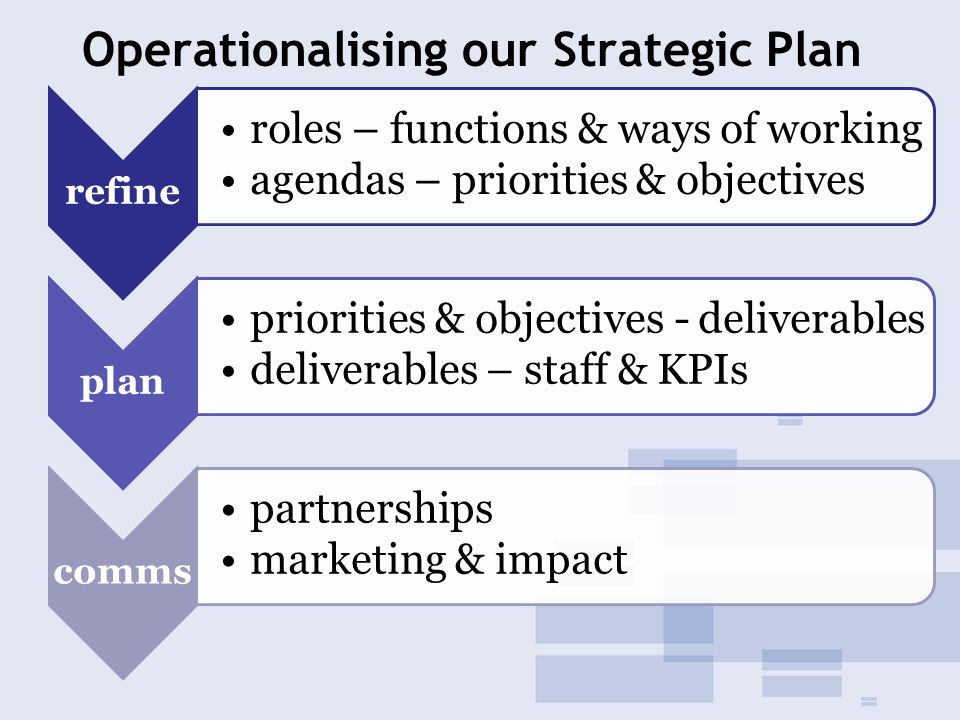 Operationalising our Strategic Plan refine roles – functions & ways of working agendas – priorities & objectives plan priorities & objectives - deliverables deliverables – staff & KPIs comms partnerships marketing & impact
