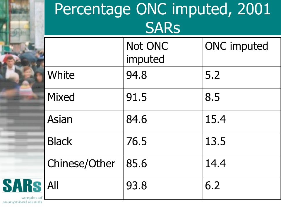 Percentage ONC imputed, 2001 SARs Not ONC imputed ONC imputed White94.85.2 Mixed91.58.5 Asian84.615.4 Black76.513.5 Chinese/Other85.614.4 All93.86.2