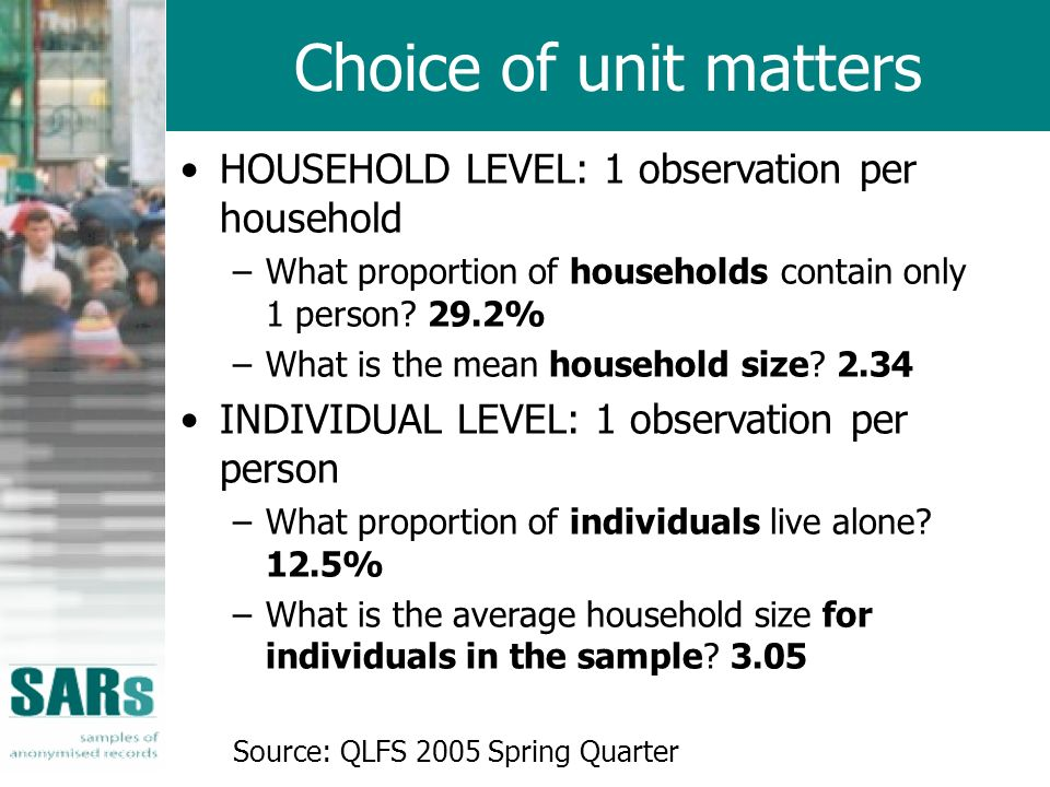 HOUSEHOLD LEVEL: 1 observation per household –What proportion of households contain only 1 person.