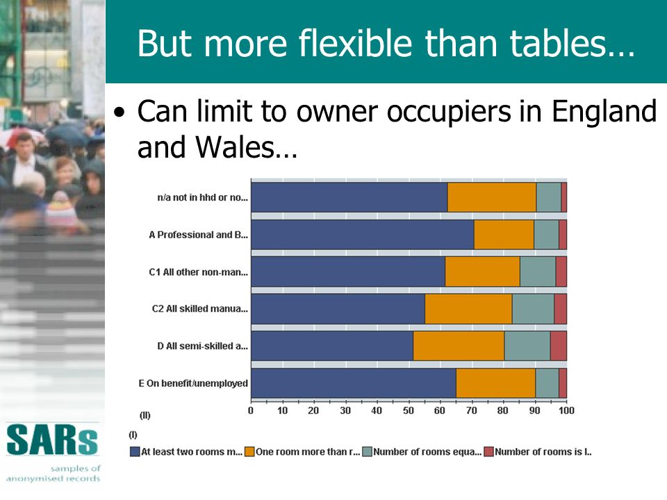 But more flexible than tables… Can limit to owner occupiers in England and Wales…