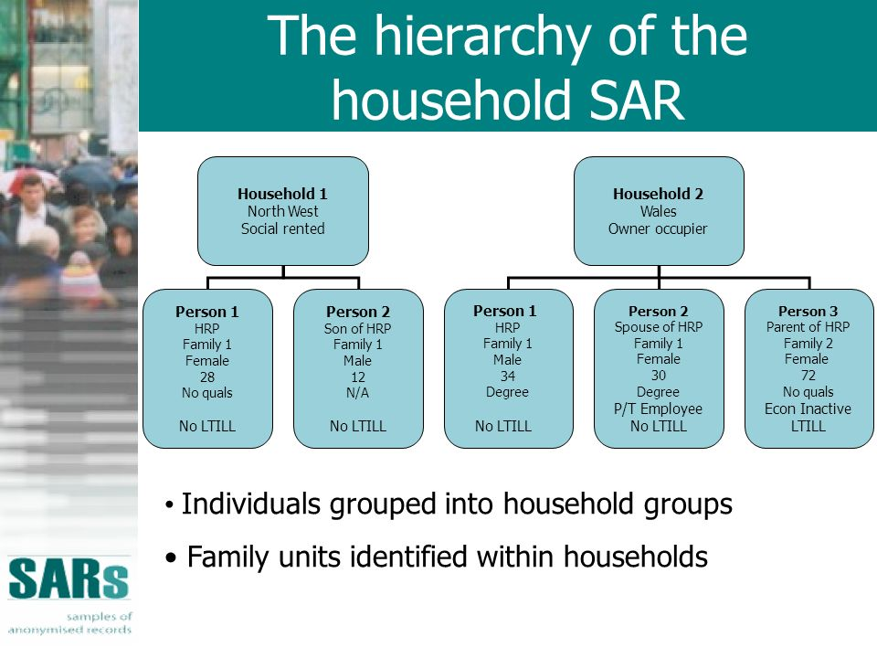 The hierarchy of the household SAR Household 1 North West Social rented Household 2 Wales Owner occupier Person 1 HRP Family 1 Female 28 No quals No LTILL Person 2 Son of HRP Family 1 Male 12 N/A No LTILL Person 1 HRP Family 1 Male 34 Degree No LTILL Person 2 Spouse of HRP Family 1 Female 30 Degree P/T Employee No LTILL Person 3 Parent of HRP Family 2 Female 72 No quals Econ Inactive LTILL Individuals grouped into household groups Family units identified within households