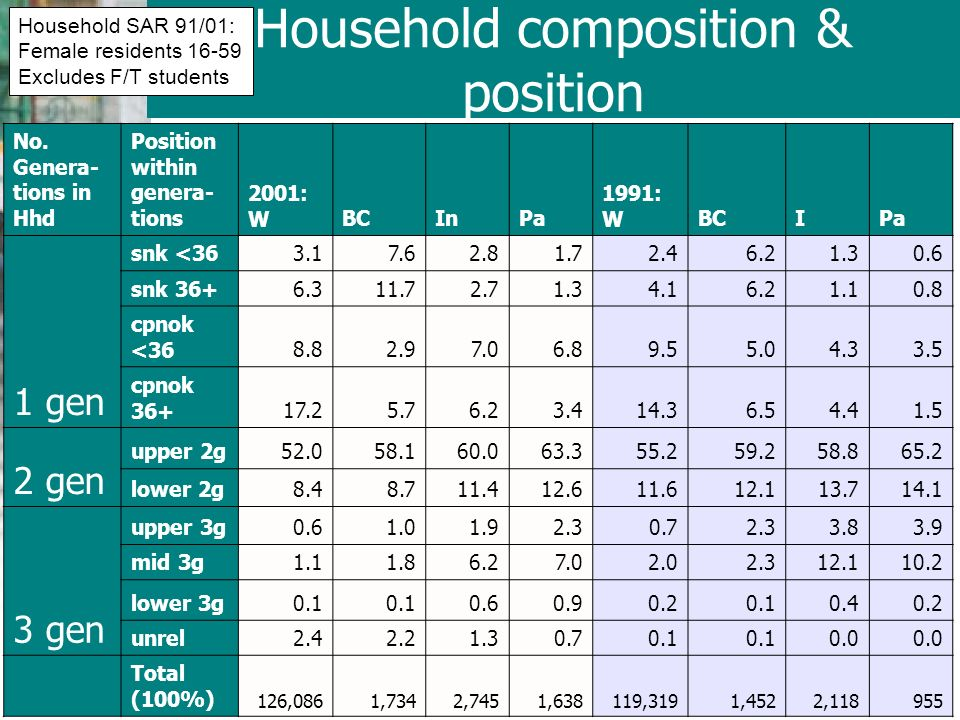Household composition & position No.