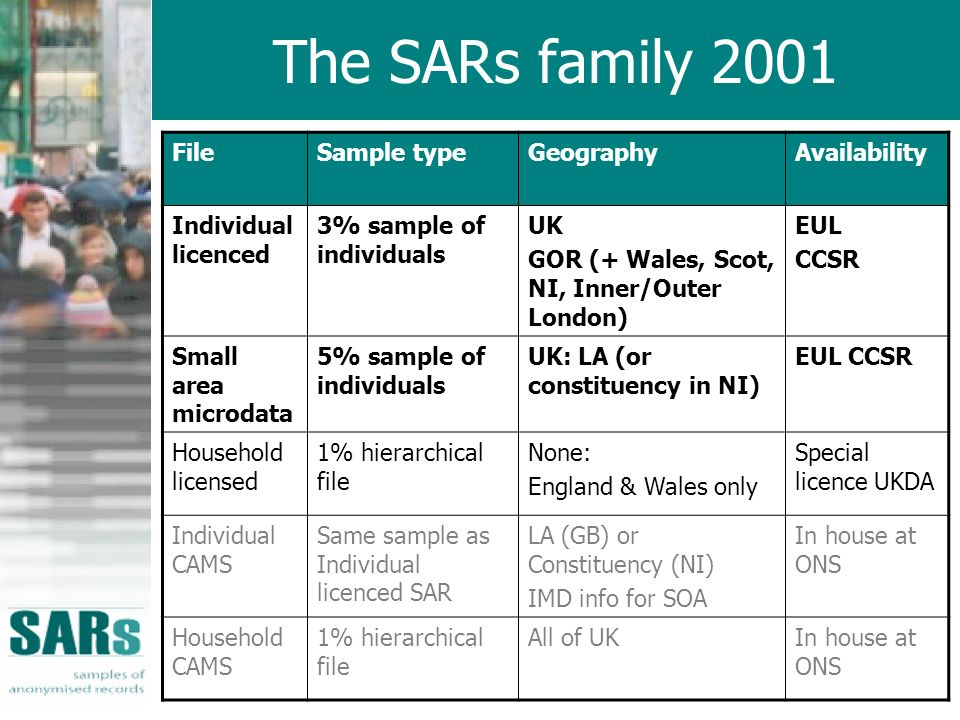 The SARs family 2001 FileSample typeGeographyAvailability Individual licenced 3% sample of individuals UK GOR (+ Wales, Scot, NI, Inner/Outer London) EUL CCSR Small area microdata 5% sample of individuals UK: LA (or constituency in NI) EUL CCSR Household licensed 1% hierarchical file None: England & Wales only Special licence UKDA Individual CAMS Same sample as Individual licenced SAR LA (GB) or Constituency (NI) IMD info for SOA In house at ONS Household CAMS 1% hierarchical file All of UKIn house at ONS