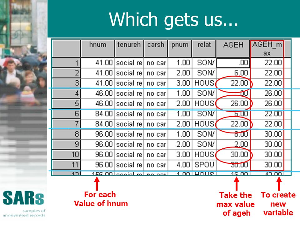 Which gets us... For each Value of hnum Take the max value of ageh To create new variable