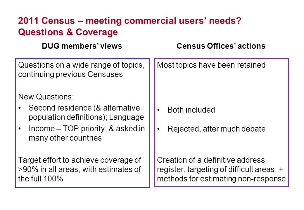 2011 Census – meeting commercial users needs? Questions & Coverage DUG members views Questions on a wide range of topics, continuing previous Censuses