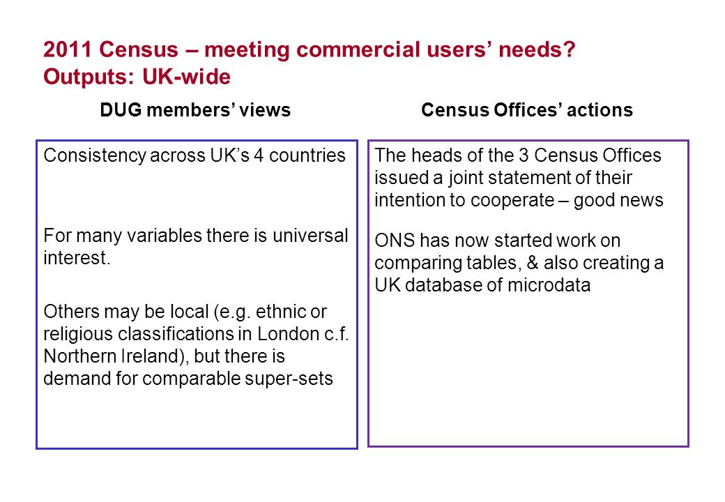 2011 Census – meeting commercial users needs? Outputs: UK-wide DUG members views Consistency across UKs 4 countries For many variables there is univer