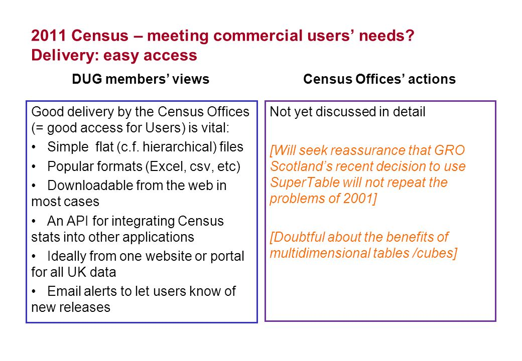 2011 Census – meeting commercial users needs? Delivery: easy access DUG members views Good delivery by the Census Offices (= good access for Users) is