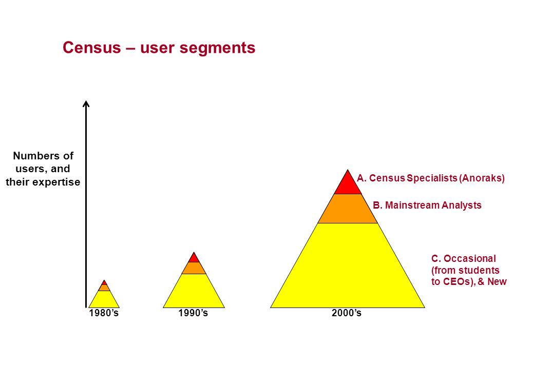 1980s1990s2000s C. Occasional (from students to CEOs), & New B. Mainstream Analysts A. Census Specialists (Anoraks) Census – user segments Numbers of