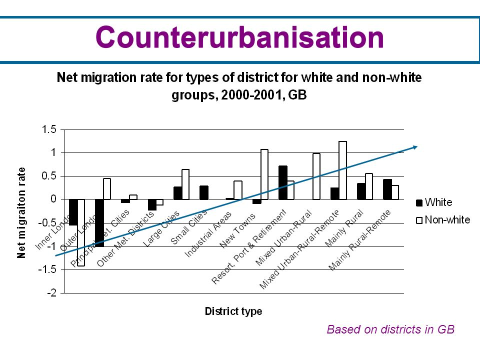 Counterurbanisation Based on districts in GB Counterurbanisation